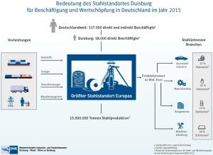 Infografik: IHK Niederrhein.